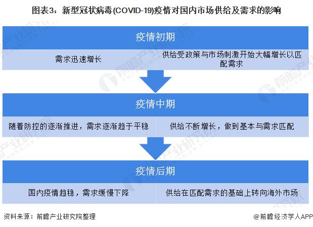 图表3:新型冠状病毒(COVID-19)疫情对国内市场供给及需求的影响