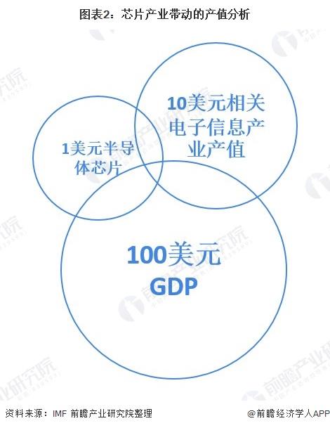 图表2:芯片产业带动的产值分析