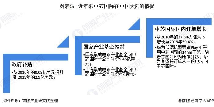 图表5:近年来中芯国际在中国大陆的情况