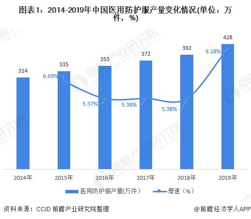 图表1:2014-2019年中国医用防护服产量变化情况(单位:万件,%)