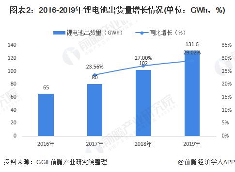 图表2:2016-2019年锂电池出货量增长情况(单位:GWh,%)