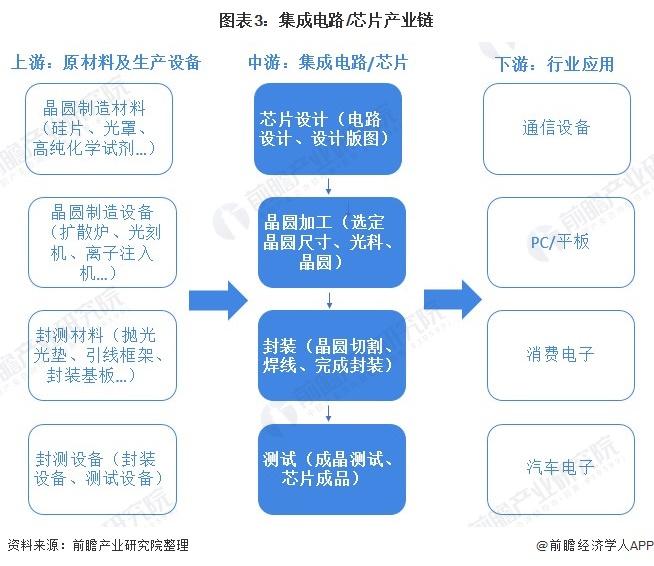 图表3:集成电路/芯片产业链