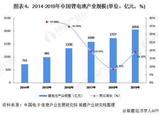 图表4:2014-2019年中国锂电池产业规模(单位:亿元,%)