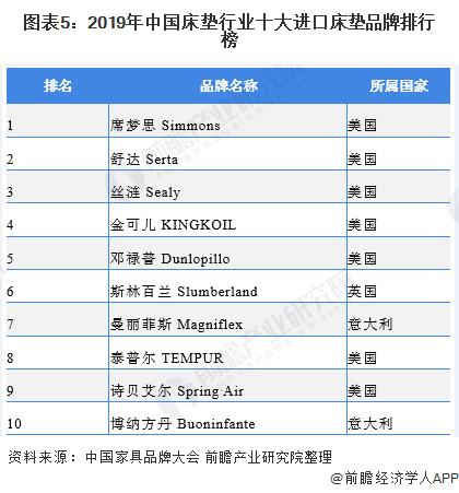 图表5:2019年中国床垫行业十大进口床垫品牌排行榜