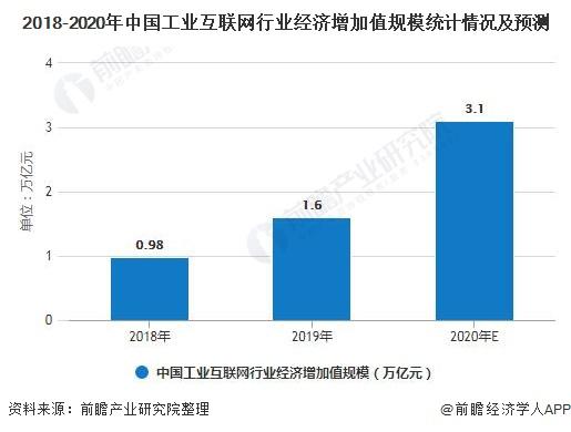 2018-2020年中国工业互联网行业经济增加值规模统计情况及预测