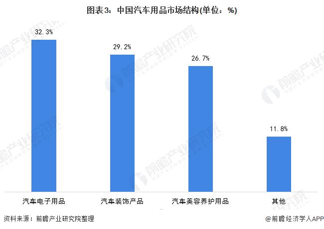 图表3:中国汽车用品市场结构(单位:%)