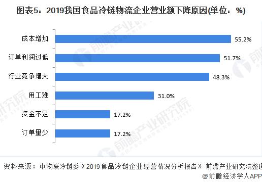 图表5:2019我国食品冷链物流企业营业额下降原因(单位:%)