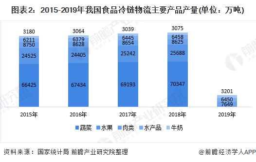 图表2:2015-2019年我国食品冷链物流主要产品产量(单位:万吨)