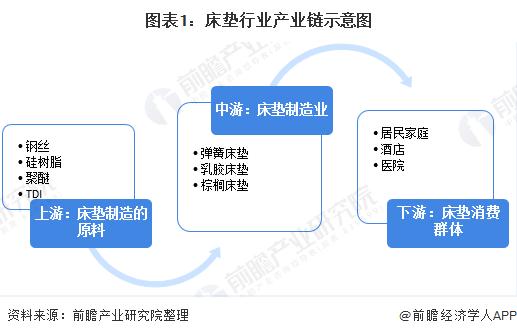 图表1:床垫行业产业链示意图