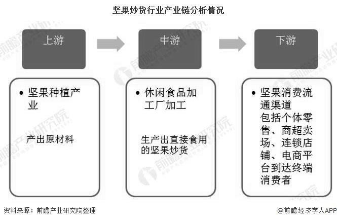 坚果炒货行业产业链分析情况