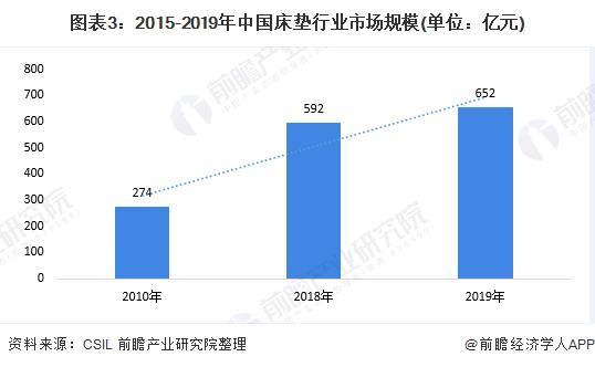 图表3:2015-2019年中国床垫行业市场规模(单位:亿元)