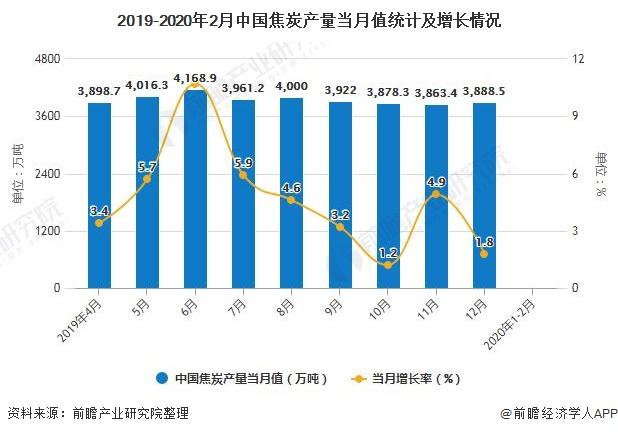 2019-2020年2月中国焦炭产量当月值统计及增长情况