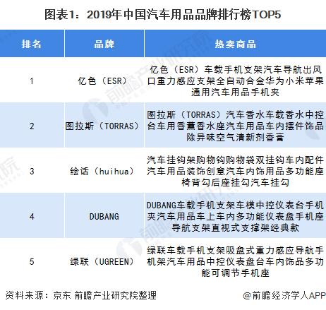 图表1:2019年中国汽车用品品牌排行榜TOP5