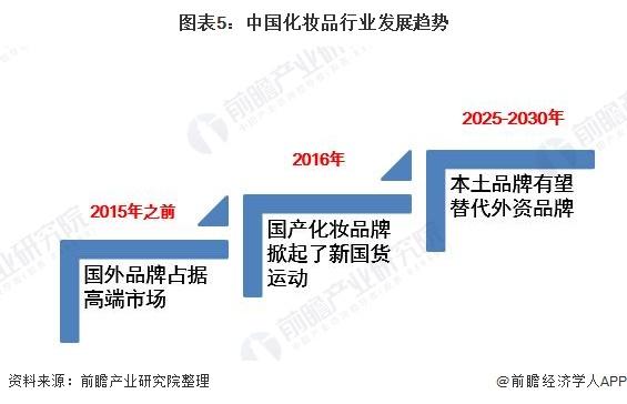 图表5:中国化妆品行业发展趋势