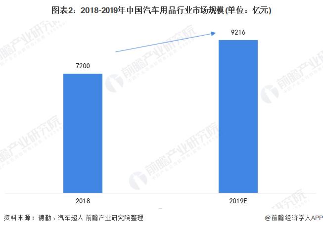 图表2:2018-2019年中国汽车用品行业市场规模(单位:亿元)