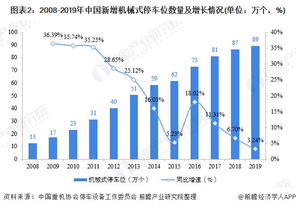 图表2:2008-2019年中国新增机械式停车位数量及增长情况(单位:万个,%)