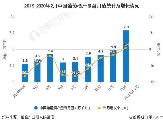 2019-2020年2月中国葡萄酒产量当月值统计及增长情况