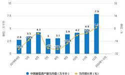 2020年1-2月中国<em>葡萄酒</em>行业市场分析:产量将近4万千升 进口量突破8000万升