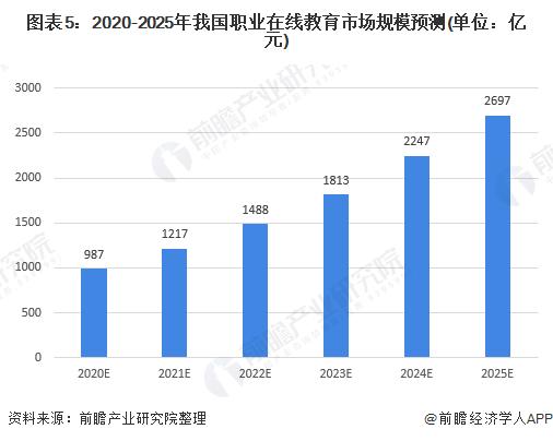 图表5:2020-2025年我国职业在线教育市场规模预测(单位:亿元)