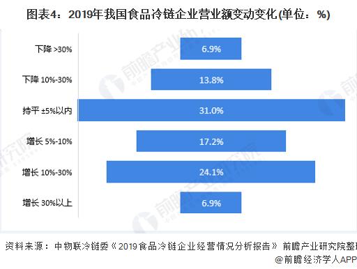图表4:2019年我国食品冷链企业营业额变动变化(单位:%)