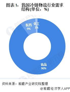 图表1:我国冷链物流行业需求结构(单位:%)