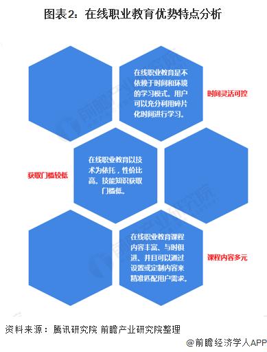 图表2:在线职业教育优势特点分析