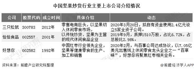 中国坚果炒货行业主要上市公司介绍情况