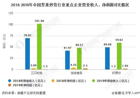 2018-2019年中国坚果炒货行业重点企业营业收入、净利润对比情况