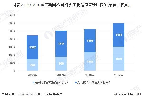 图表2:2017-2019年我国不同档次化妆品销售统计情况(单位:亿元)
