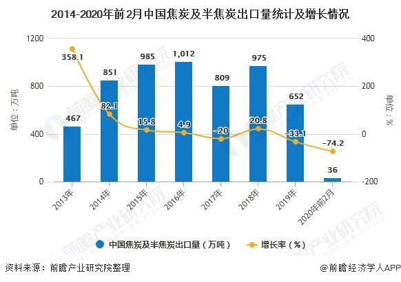 2014-2020年前2月中国焦炭及半焦炭出口量统计及增长情况
