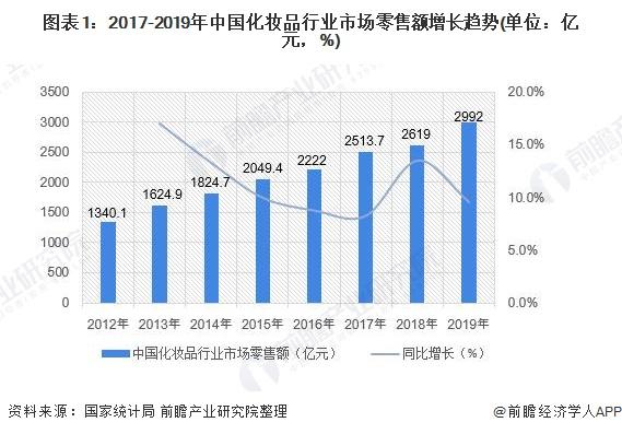 图表1:2017-2019年中国化妆品行业市场零售额增长趋势(单位:亿元,%)