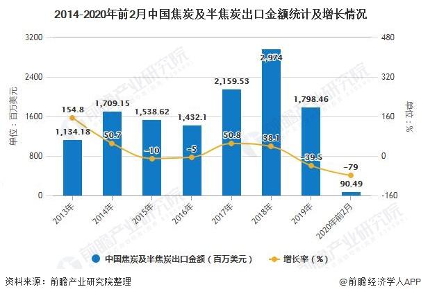 2014-2020年前2月中国焦炭及半焦炭出口金额统计及增长情况