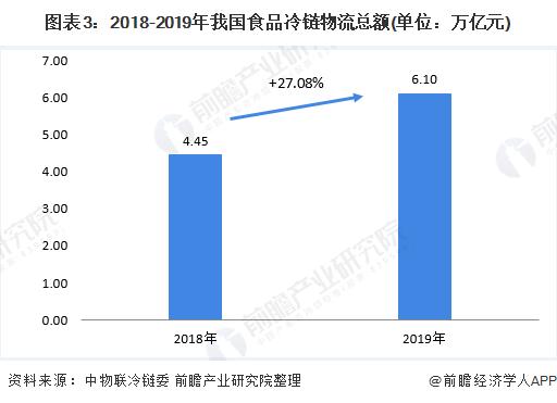 图表3:2018-2019年我国食品冷链物流总额(单位:万亿元)
