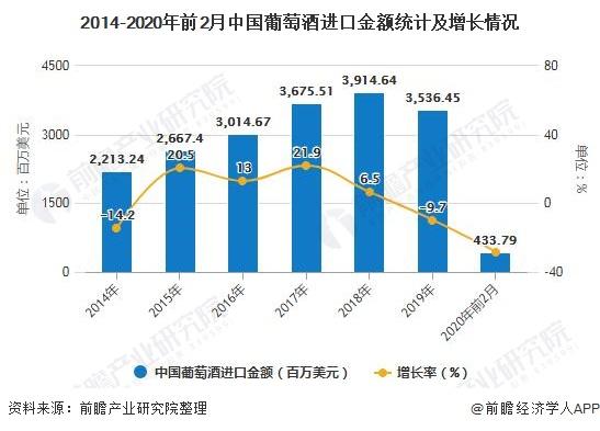 2014-2020年前2月中国葡萄酒进口金额统计及增长情况