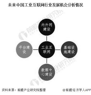 未来中国工业互联网行业发展机会分析情况