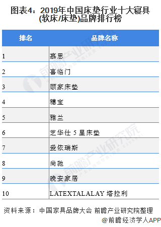 图表4:2019年中国床垫行业十大寝具(软床/床垫)品牌排行榜