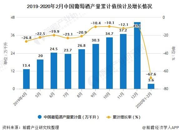2019-2020年2月中国葡萄酒产量累计值统计及增长情况