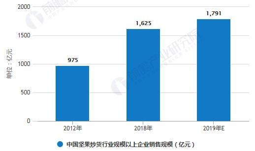 2012-2019年中国坚果炒货行业规模以上企业销售规模统计情况及预测