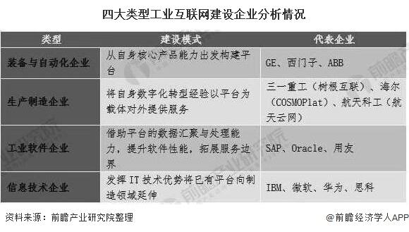 四大类型工业互联网建设企业分析情况