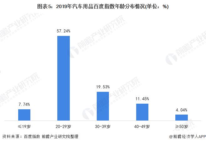 图表5:2019年汽车用品百度指数年龄分布情况(单位:%)