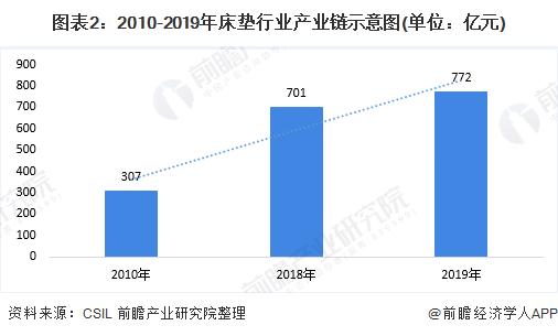 图表2:2010-2019年床垫行业产业链示意图(单位:亿元)