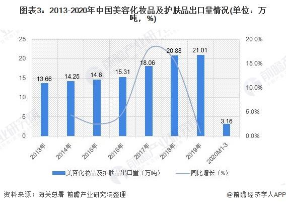 图表3:2013-2020年中国美容化妆品及护肤品出口量情况(单位:万吨,%)