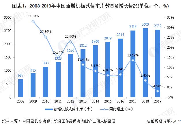 图表1:2008-2019年中国新增机械式停车库数量及增长情况(单位:个,%)
