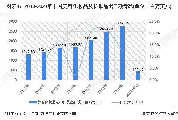 图表4:2013-2020年中国美容化妆品及护肤品出口额情况(单位:百万美元)
