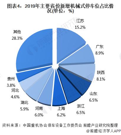 图表4:2019年主要省份新增机械式停车位占比情况(单位:%)