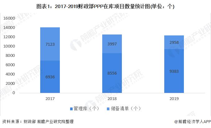 图表1:2017-2019财政部PPP在库项目数量统计图(单位:个)