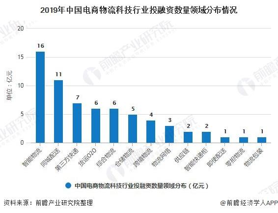 2019年中国电商物流科技行业投融资数量领域分布情况