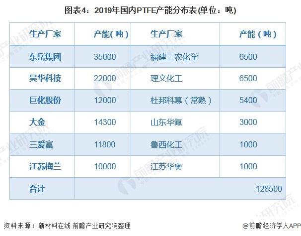 图表4:2019年国内PTFE产能分布表(单位:吨)