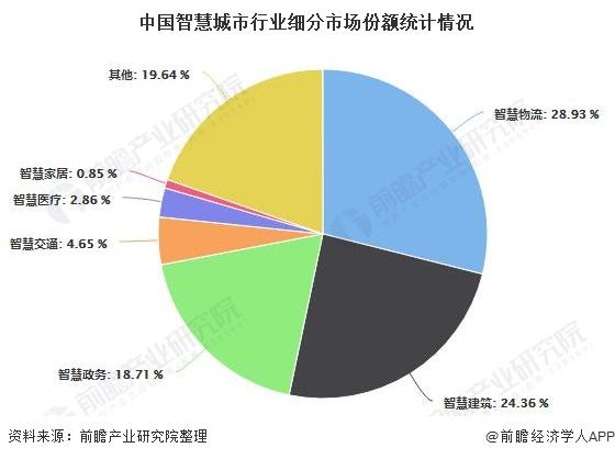 中国智慧城市行业细分市场份额统计情况