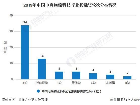 2019年中国电商物流科技行业投融资轮次分布情况